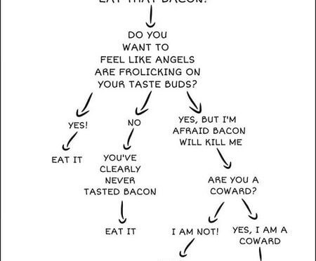 Should You Really Eat That Bacon?